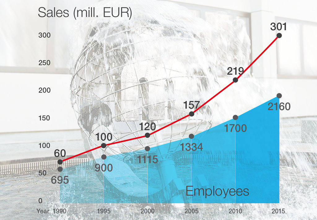 301 million Euro turnover: MEIKO is constantly growing